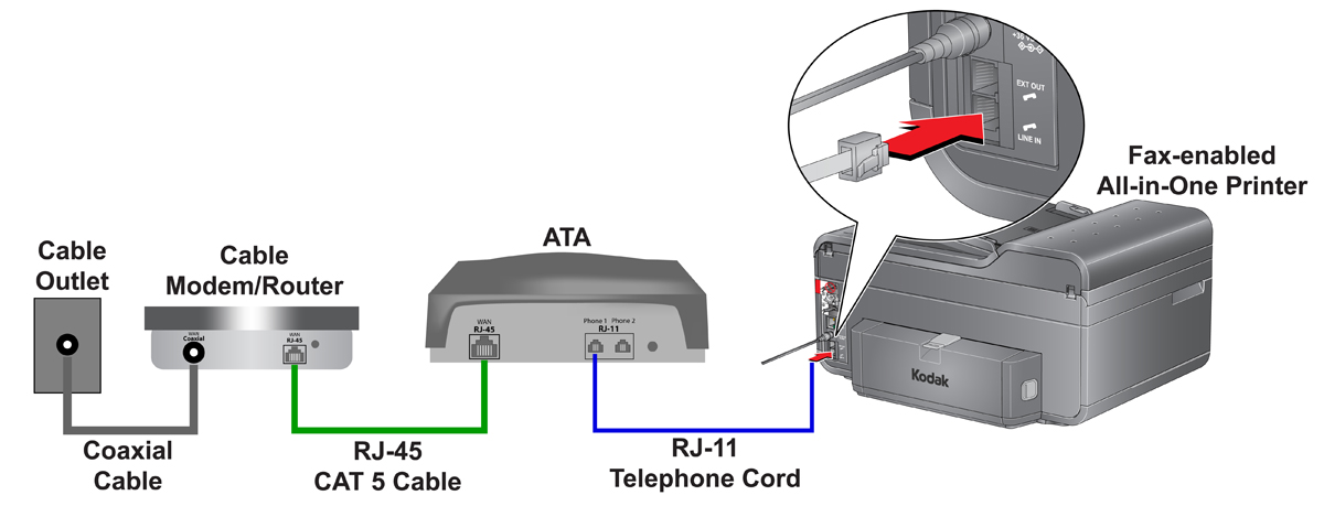 hook up fax to voip There is a very simple solution to do that by using voip this document gives a step by step guide we need a voip gateway connect our in the pop up window.